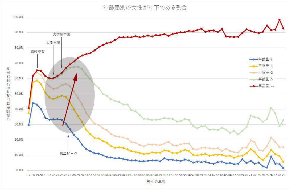 婚姻数と年齢差の統計データ