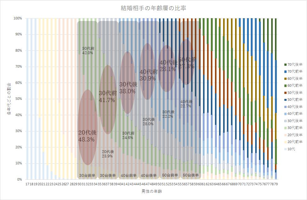 相手の年齢層の分布-ボリュームゾーン