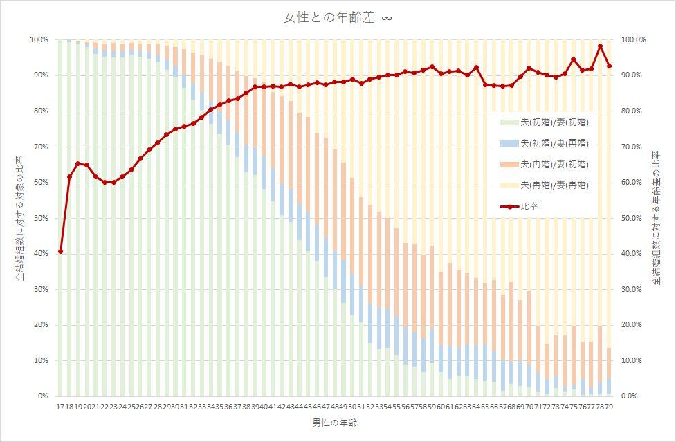 年齢差の初婚再婚グラフ