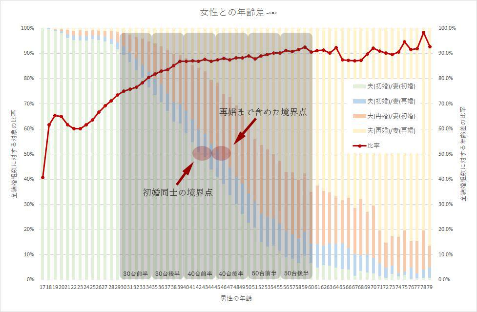 年齢差の初婚再婚グラフ-境界点